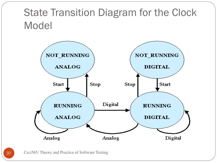 State Transition Diagram for the Clock Model