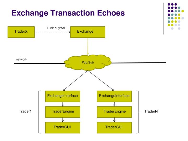 Exchange Transaction Echoes