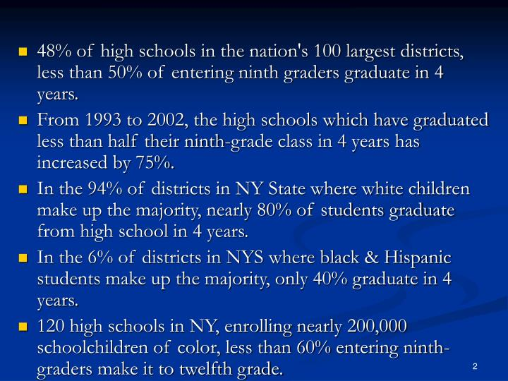 48% of high schools in the nation's 100 largest districts, less than 50% of entering ninth graders graduate in 4 years.