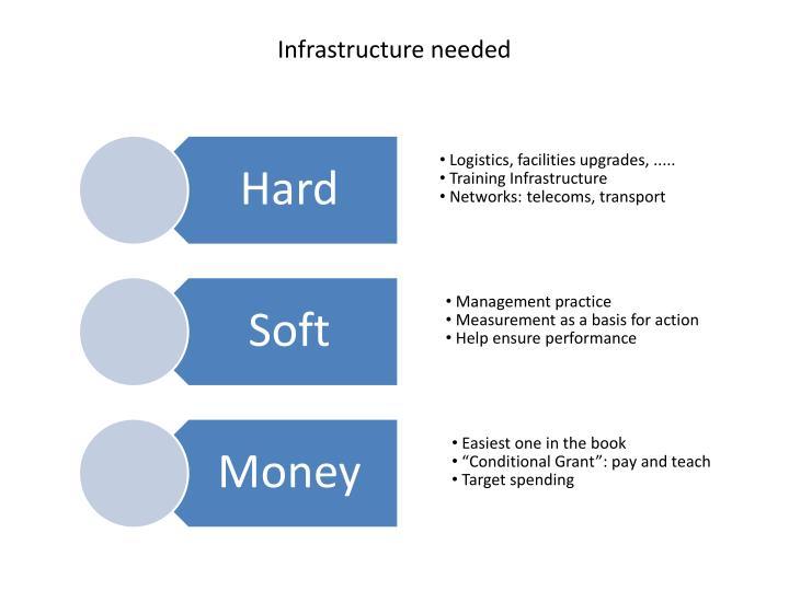 Infrastructure needed