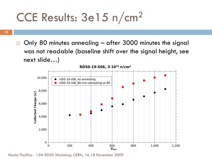 CCE Results: 3e15 n/cm