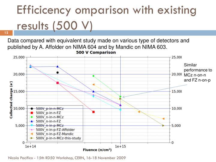 Efficicency