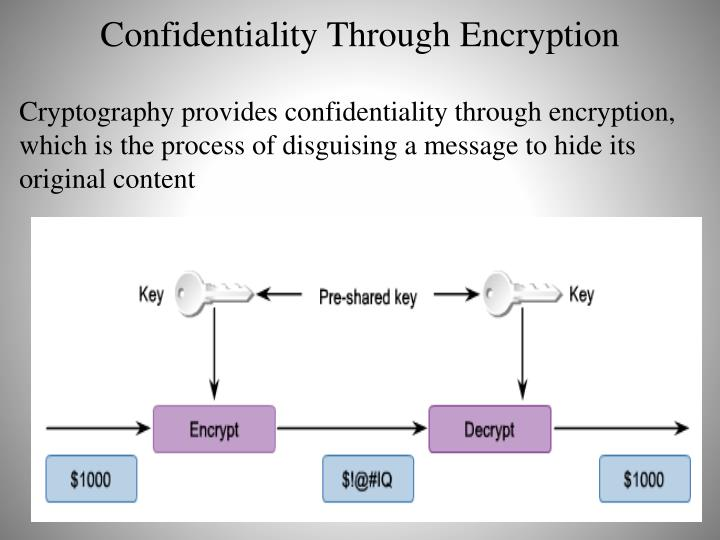Confidentiality Through Encryption