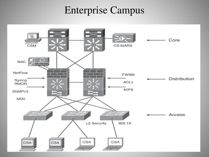 Enterprise Campus
