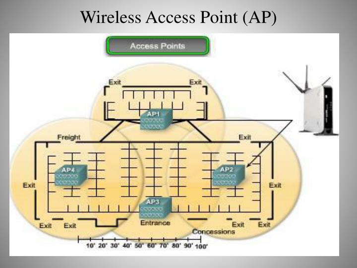 Wireless Access Point (AP)