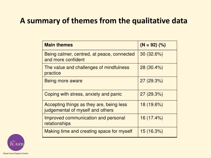 A summary of themes from the qualitative data