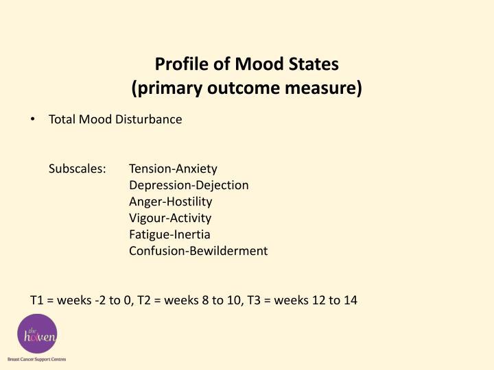 Profile of Mood States