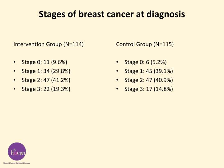Stages of breast cancer at diagnosis
