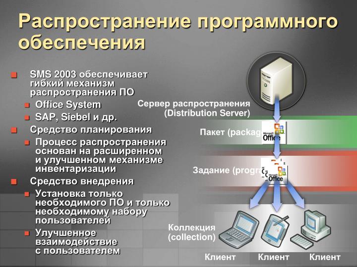 Распространение программного обеспечения