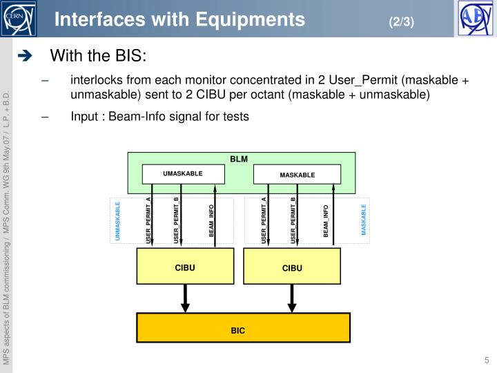 Interfaces with Equipments
