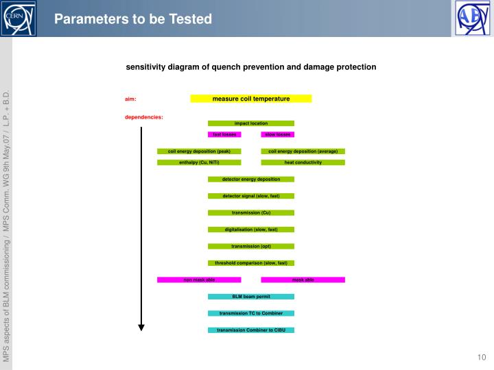 Parameters to be Tested