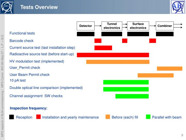 Tests Overview