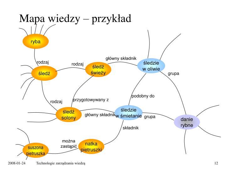 Mapa wiedzy – przykład