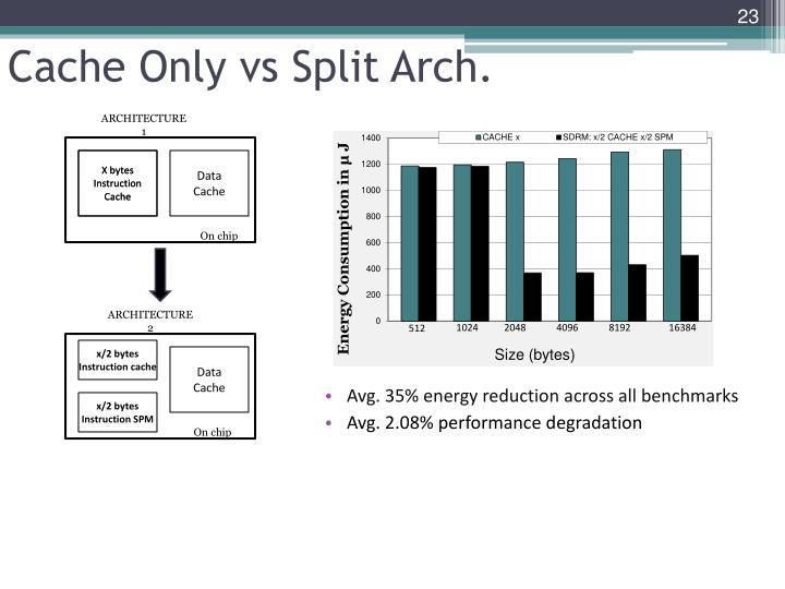 Cache Only vs Split Arch.