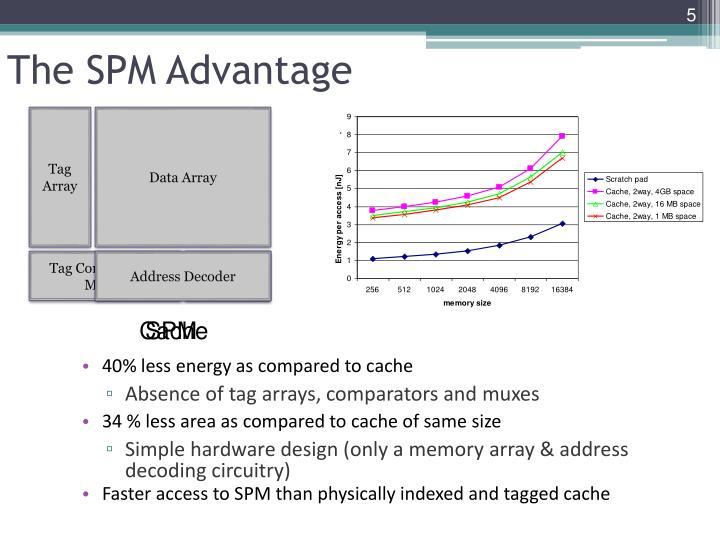 The SPM Advantage