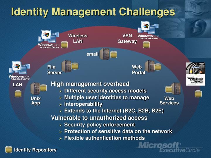 Identity Management Challenges