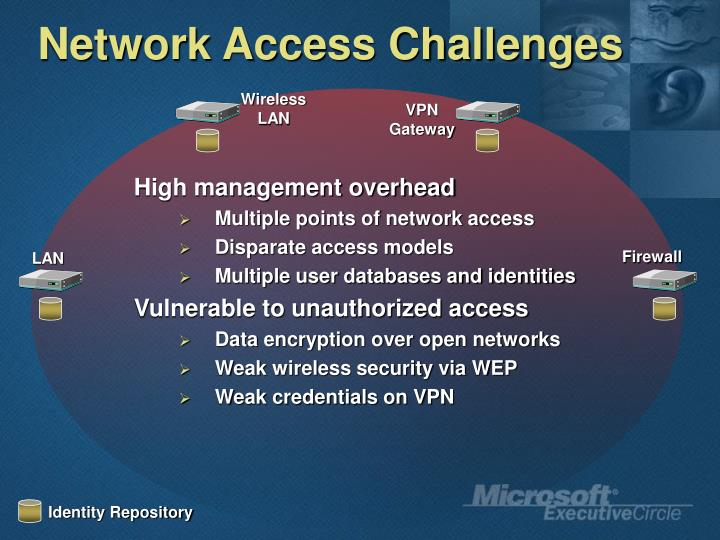 Network Access Challenges