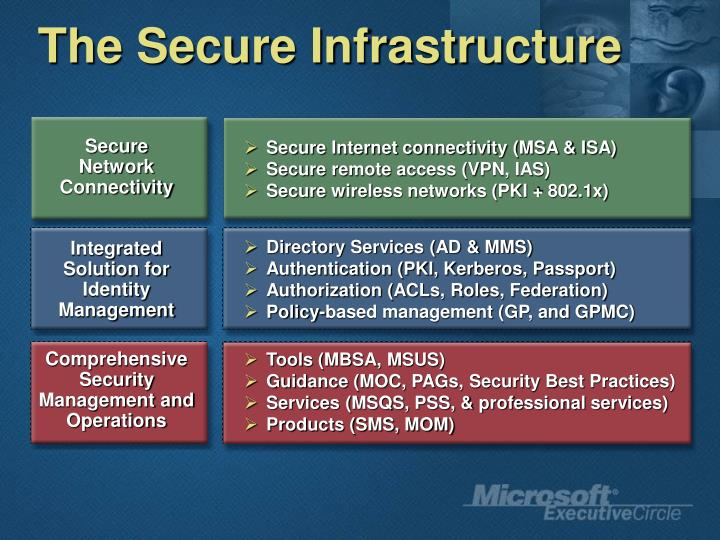 The Secure Infrastructure