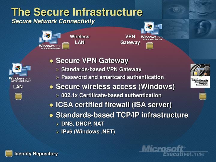 Secure VPN Gateway