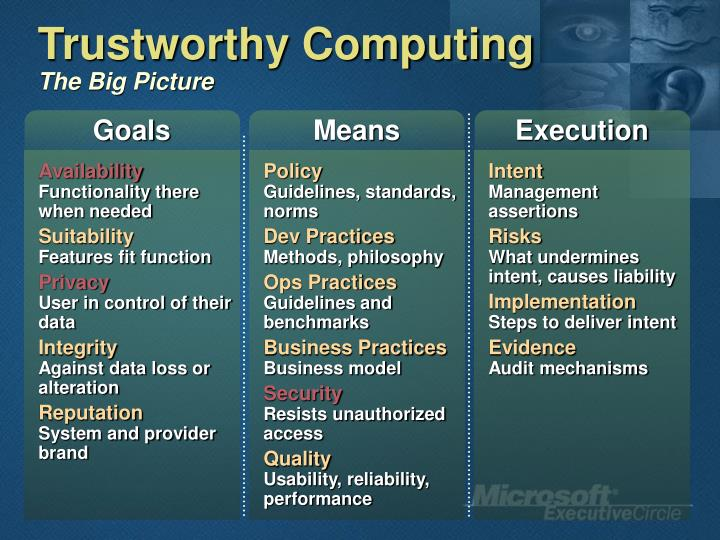 Trustworthy Computing