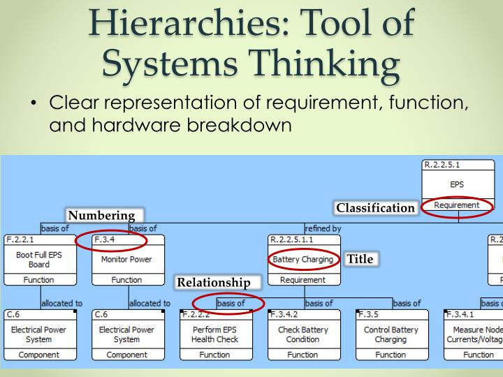 Hierarchies: Tool of Systems Thinking