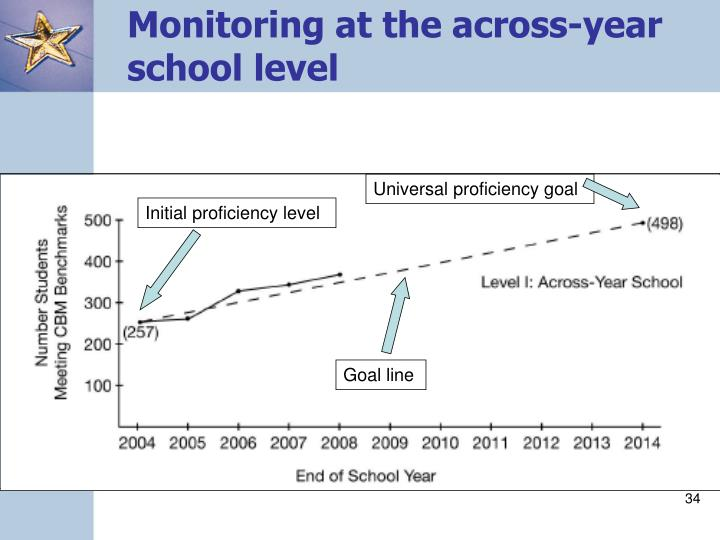 Monitoring at the across-year school level