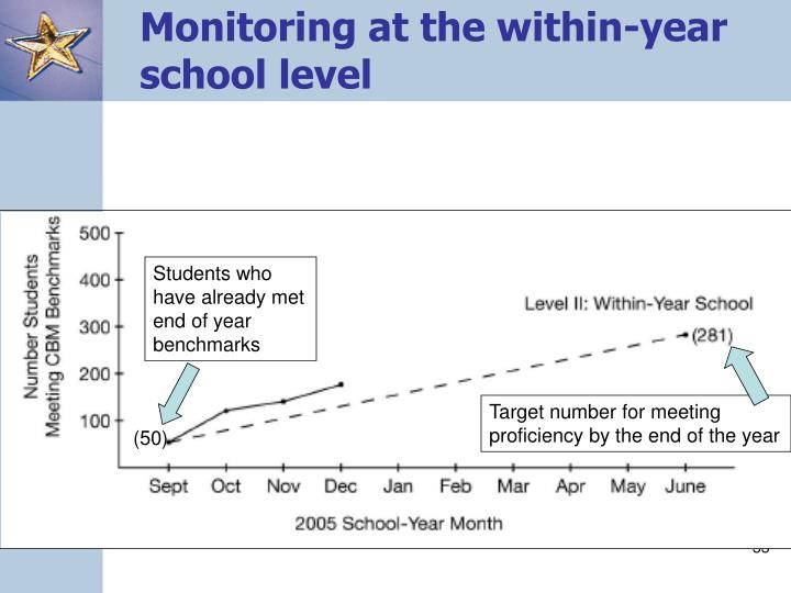 Monitoring at the within-year school level