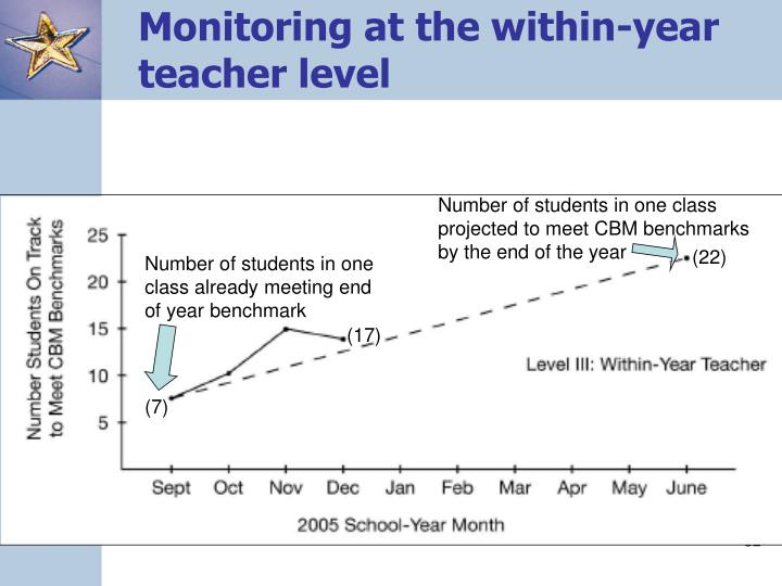 Monitoring at the within-year teacher level