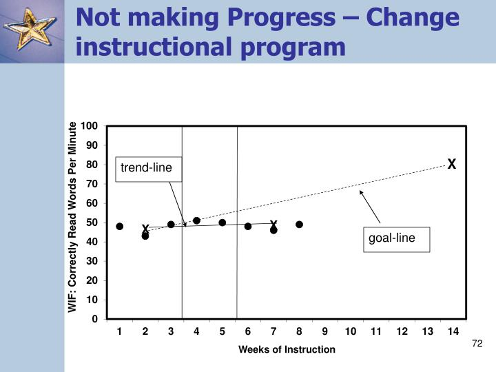 Not making Progress – Change instructional program