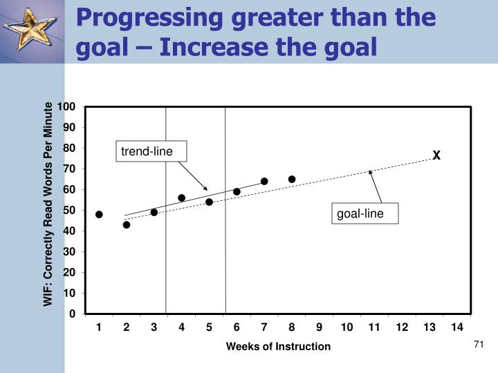 Progressing greater than the goal – Increase the goal
