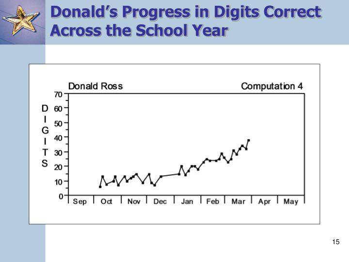 Donald's Progress in Digits Correct