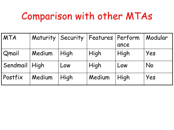 Comparison with other MTAs