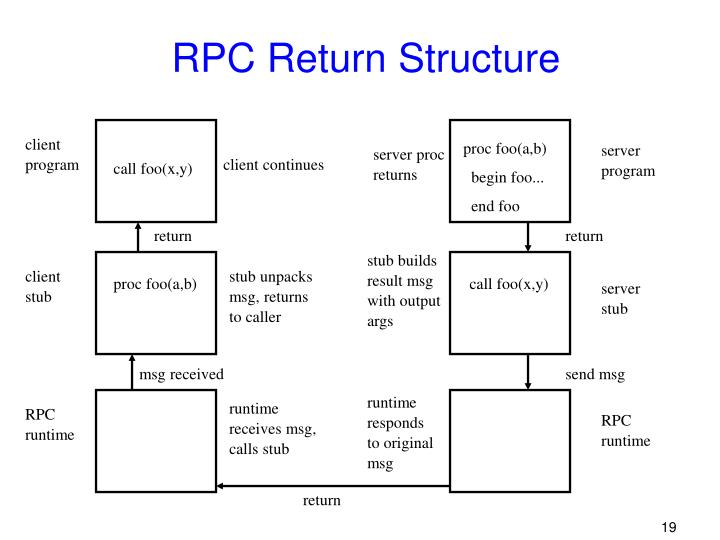 RPC Return Structure