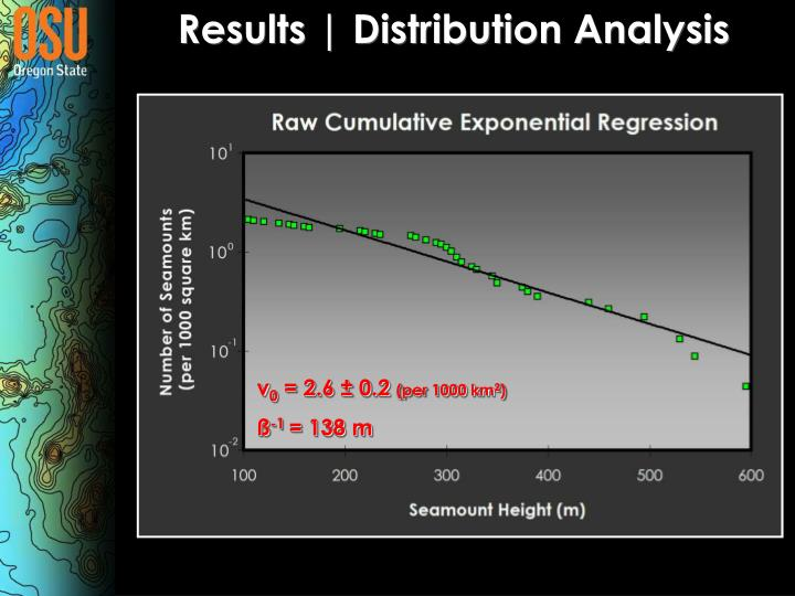 Results | Distribution Analysis