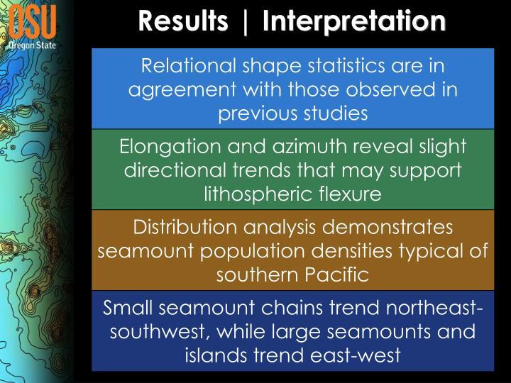 Results | Interpretation