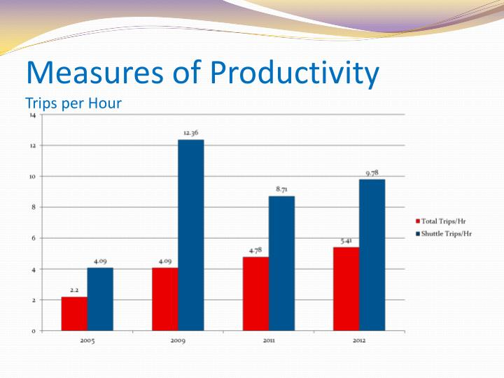 Measures of Productivity