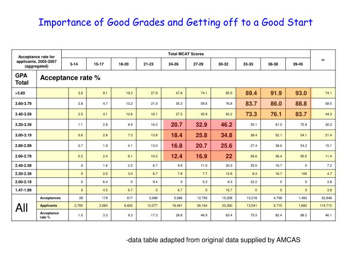 Table 24: MCAT and GPA Grid for Applicants and Acceptees to U.S. Medical Schools, 2005-2007 (aggregated)