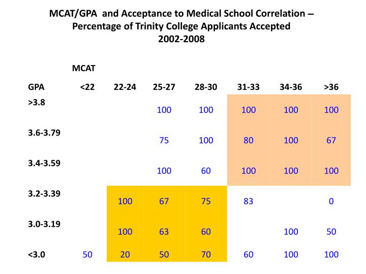 MCAT/GPA  and Acceptance to Medical School Correlation