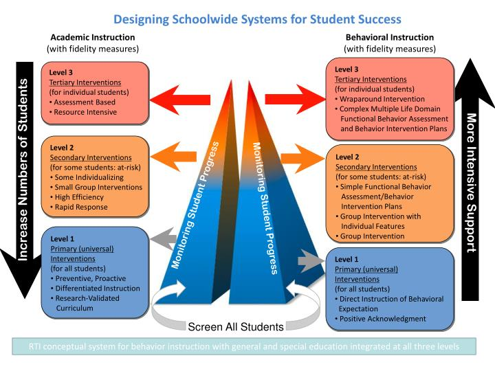 Designing Schoolwide Systems for Student Success