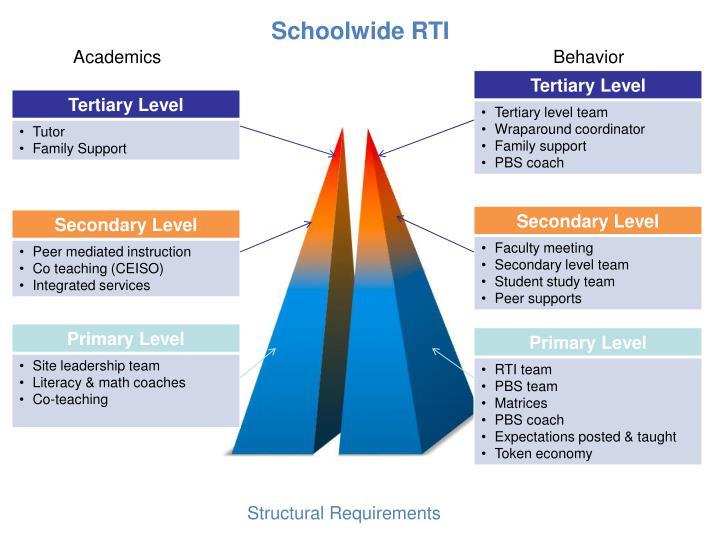 Schoolwide RTI