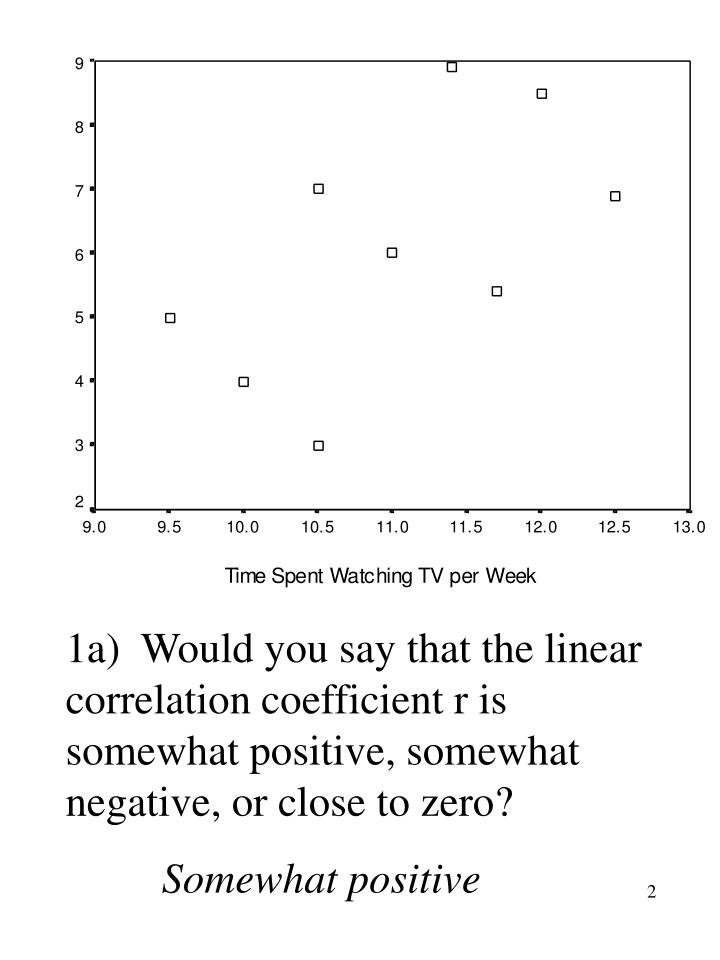 1a)  Would you say that the linear correlation coefficient r is somewhat positive, somewhat negative, or close to zero?