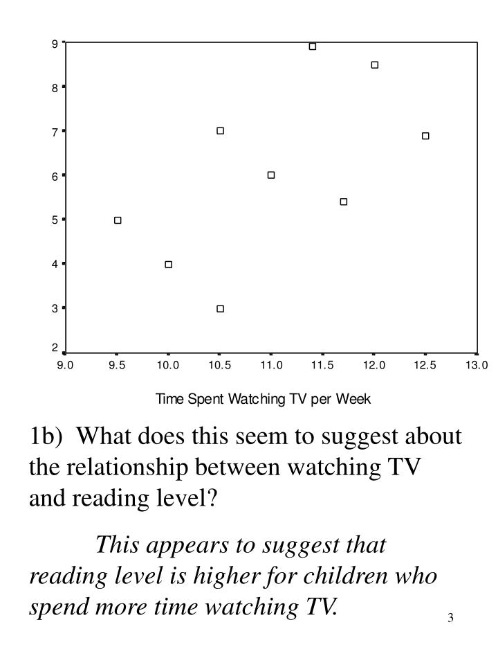 1b)  What does this seem to suggest about the relationship between watching TV and reading level?