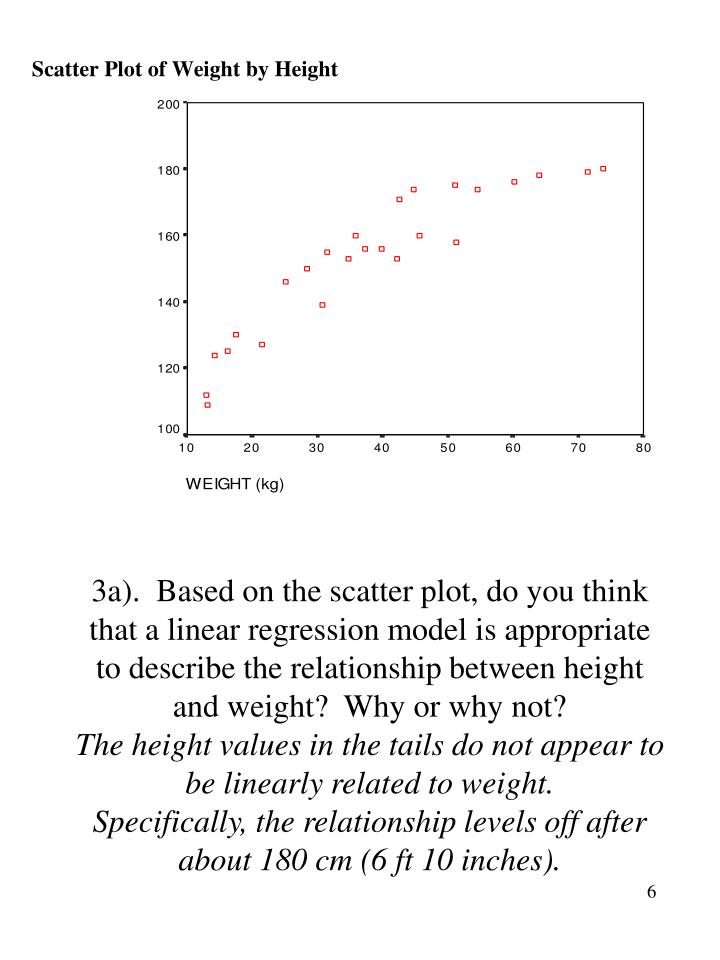 3a).  Based on the scatter plot, do you think that a linear regression model is appropriate to describe the relationship between height and weight?  Why or why not?
