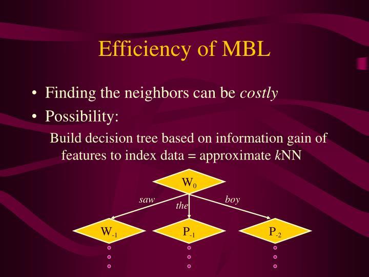 Efficiency of MBL