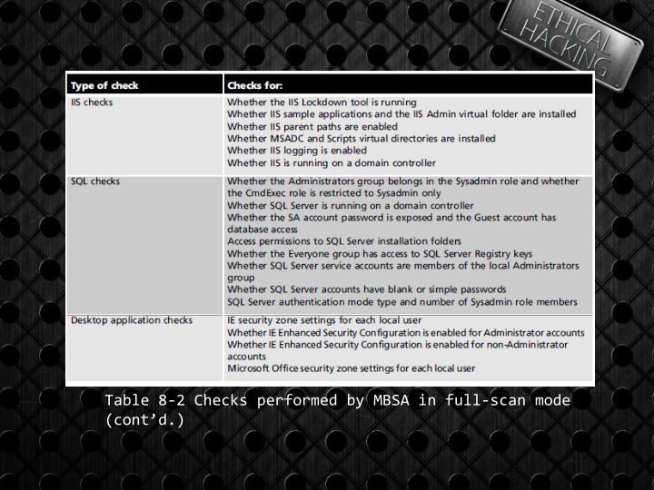 Table 8-2 Checks performed by MBSA in full-scan mode (cont'd.)