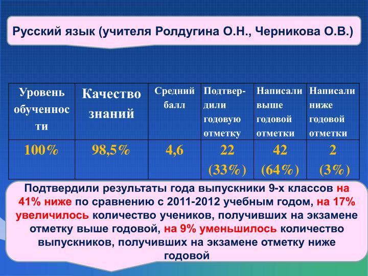 Русский язык (учителя