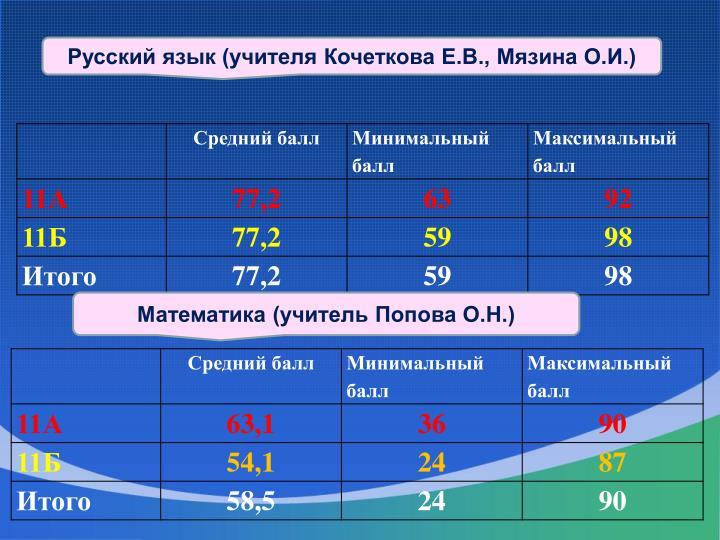 Русский язык (учителя Кочеткова Е.В.,