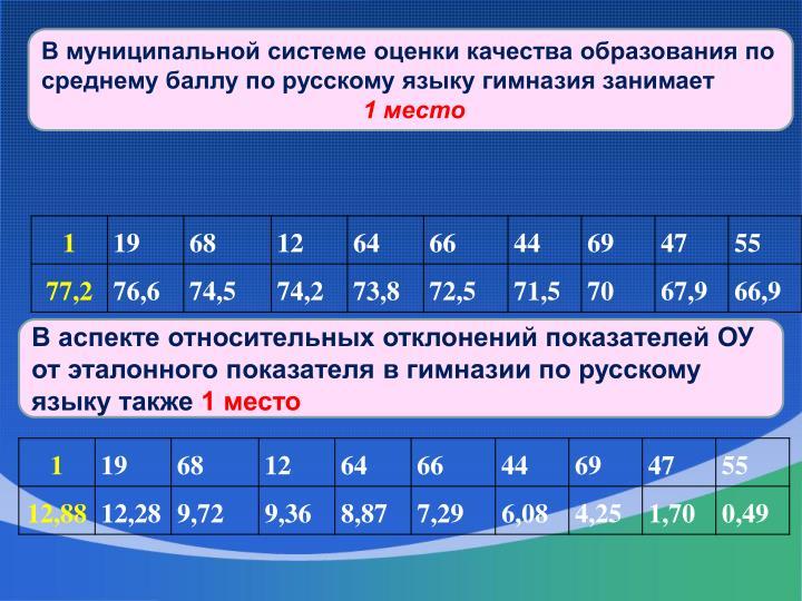 В муниципальной системе оценки качества образования по среднему баллу по русскому языку гимназия занимает