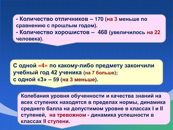 - Количество отличников –