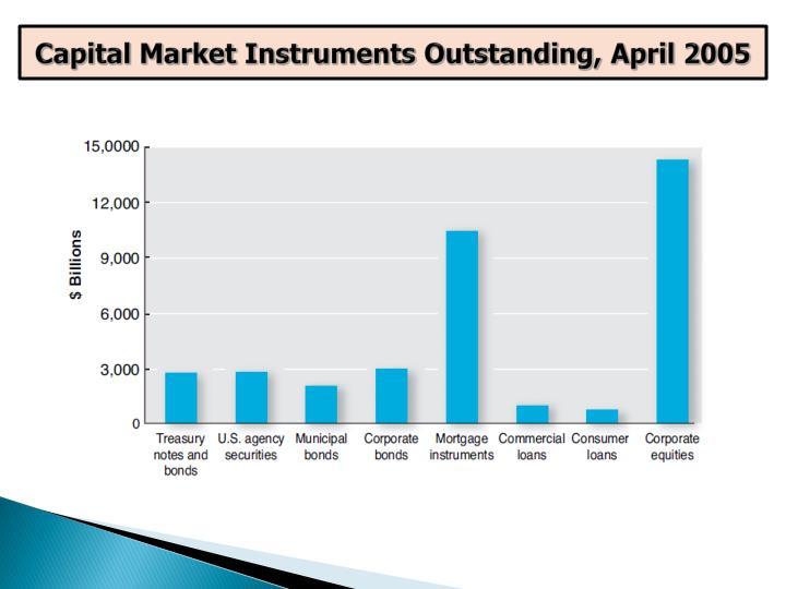 Capital Market Instruments Outstanding, April 2005